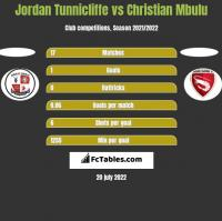 Jordan Tunnicliffe vs Christian Mbulu h2h player stats