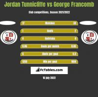 Jordan Tunnicliffe vs George Francomb h2h player stats