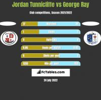 Jordan Tunnicliffe vs George Ray h2h player stats