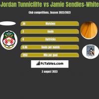 Jordan Tunnicliffe vs Jamie Sendles-White h2h player stats