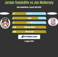 Jordan Tunnicliffe vs Joe McNerney h2h player stats