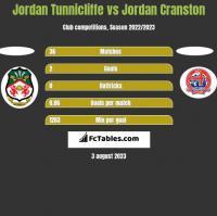Jordan Tunnicliffe vs Jordan Cranston h2h player stats