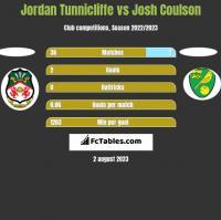 Jordan Tunnicliffe vs Josh Coulson h2h player stats