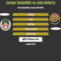 Jordan Tunnicliffe vs Josh Doherty h2h player stats