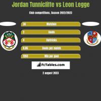 Jordan Tunnicliffe vs Leon Legge h2h player stats