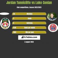 Jordan Tunnicliffe vs Luke Conlan h2h player stats