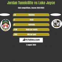 Jordan Tunnicliffe vs Luke Joyce h2h player stats