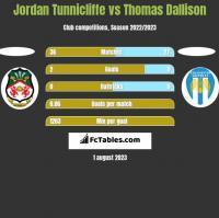 Jordan Tunnicliffe vs Thomas Dallison h2h player stats