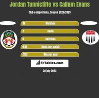 Jordan Tunnicliffe vs Callum Evans h2h player stats