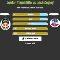 Jordan Tunnicliffe vs Josh Cogley h2h player stats