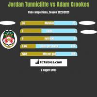 Jordan Tunnicliffe vs Adam Crookes h2h player stats