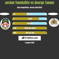 Jordan Tunnicliffe vs George Tanner h2h player stats