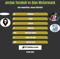 Jordan Turnbull vs Alan McCormack h2h player stats