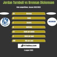 Jordan Turnbull vs Brennan Dickenson h2h player stats