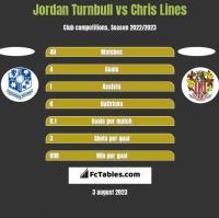 Jordan Turnbull vs Chris Lines h2h player stats
