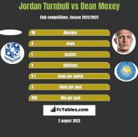 Jordan Turnbull vs Dean Moxey h2h player stats