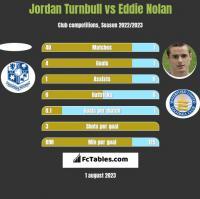 Jordan Turnbull vs Eddie Nolan h2h player stats