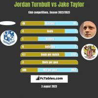 Jordan Turnbull vs Jake Taylor h2h player stats