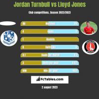 Jordan Turnbull vs Lloyd Jones h2h player stats