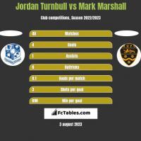 Jordan Turnbull vs Mark Marshall h2h player stats