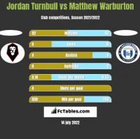 Jordan Turnbull vs Matthew Warburton h2h player stats