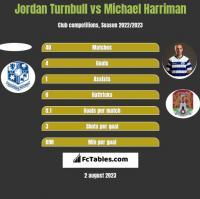 Jordan Turnbull vs Michael Harriman h2h player stats