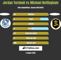 Jordan Turnbull vs Michael Nottingham h2h player stats