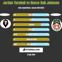 Jordan Turnbull vs Reece Hall-Johnson h2h player stats