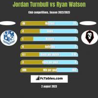 Jordan Turnbull vs Ryan Watson h2h player stats