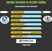 Jordan Turnbull vs Archie Collins h2h player stats