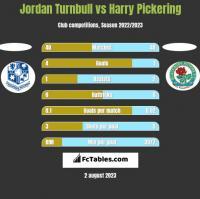 Jordan Turnbull vs Harry Pickering h2h player stats