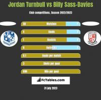 Jordan Turnbull vs Billy Sass-Davies h2h player stats