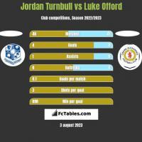 Jordan Turnbull vs Luke Offord h2h player stats