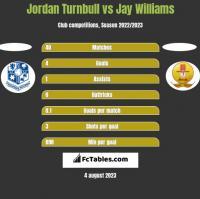 Jordan Turnbull vs Jay Williams h2h player stats