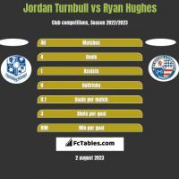 Jordan Turnbull vs Ryan Hughes h2h player stats