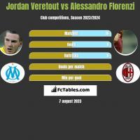 Jordan Veretout vs Alessandro Florenzi h2h player stats