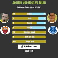 Jordan Veretout vs Allan h2h player stats