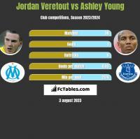 Jordan Veretout vs Ashley Young h2h player stats