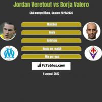 Jordan Veretout vs Borja Valero h2h player stats