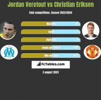 Jordan Veretout vs Christian Eriksen h2h player stats