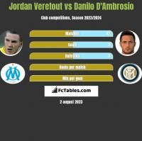 Jordan Veretout vs Danilo D'Ambrosio h2h player stats
