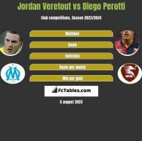 Jordan Veretout vs Diego Perotti h2h player stats