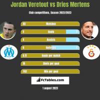 Jordan Veretout vs Dries Mertens h2h player stats