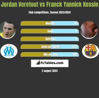 Jordan Veretout vs Franck Yannick Kessie h2h player stats
