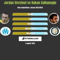 Jordan Veretout vs Hakan Calhanoglu h2h player stats