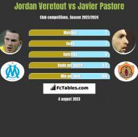 Jordan Veretout vs Javier Pastore h2h player stats