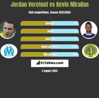 Jordan Veretout vs Kevin Mirallas h2h player stats