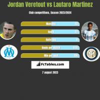 Jordan Veretout vs Lautaro Martinez h2h player stats