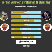 Jordan Veretout vs Stephan El Shaarawy h2h player stats