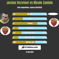 Jordan Veretout vs Nicolo Zaniolo h2h player stats